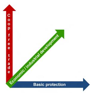 Debating Free Trade vs. Protectionism