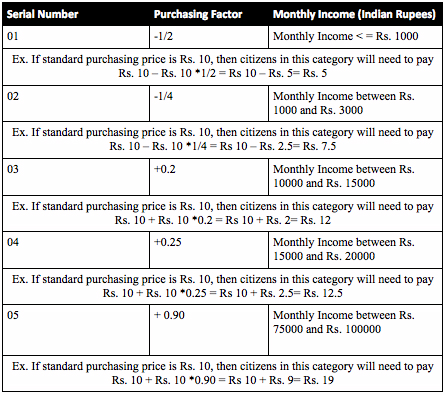 purchasing factor m nandi