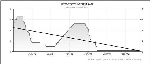 USinterestrates